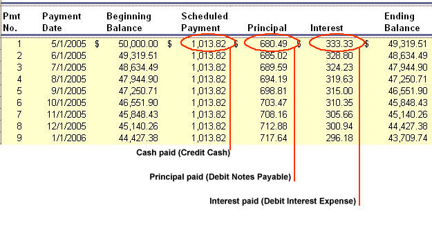 financial accounting liabilities amortization table interest